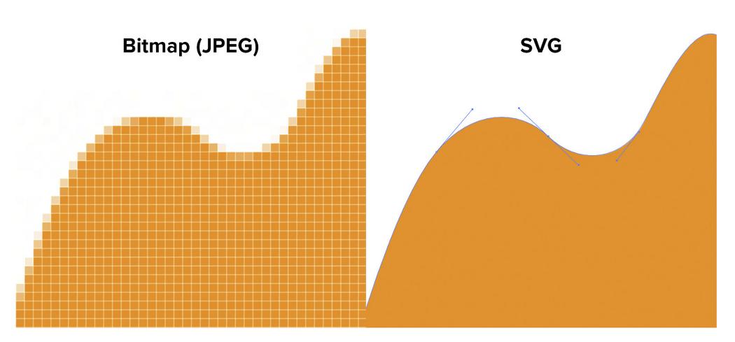 SVG란 - 프론트앤드 웹 개발시 알아야 할 지식 (이미지)