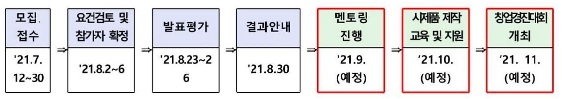 2021년 인천지역 청소년 창업한마당 참가학생 모집