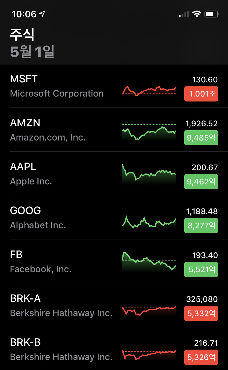 2019년4월30일자 마이크로소프트MS, 애플, 아마존, 구글, 페이스북, 버크셔해서웨이 세계시총 순위