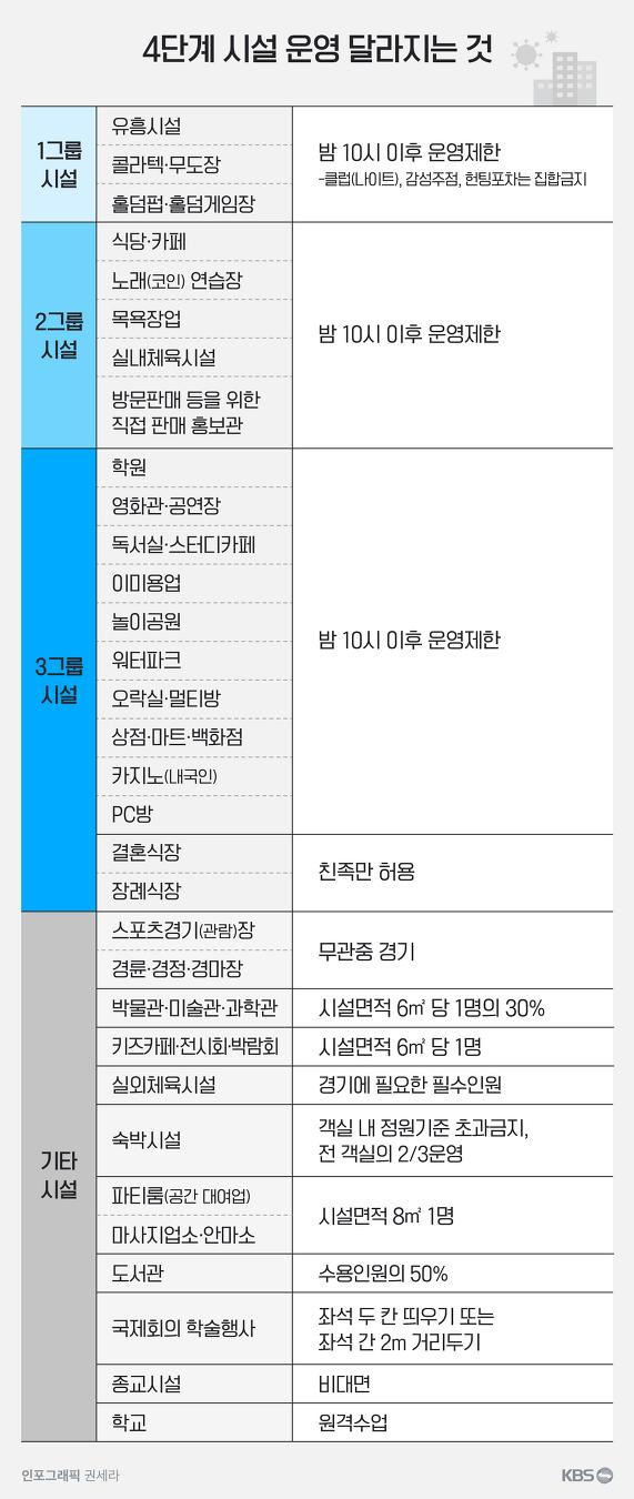 코로나 4단계!!!! 서울 경기 우짭니까??