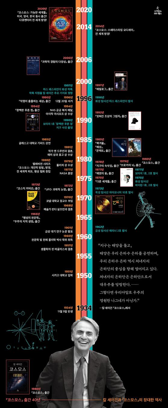 인포그래픽으로 보는 칼 세이건과 『코스모스』의 장대한 역사