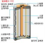 니켈 수소 전지(Ni-MH)