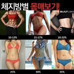 체지방률에 따른 몸매와 옷발