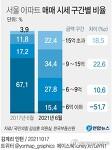서울 아파트 9억원 초과 절반 넘어   10대 이하 주택 거래 현황