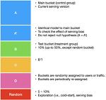 온라인 A/B 테스트