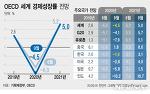 """OECD """"韓, 올해 성장률 –1.2→-1.0% 상향..37개 회원국 중 1위""""(종합)"""