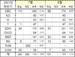 [미국주식] (주)흑광 21년 8월 결산