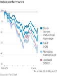 미 증시, 1년 만 최대 낙폭 기록 Stocks Extend Declines, Led Lower by Tech Shares