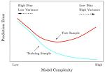 모델 복잡도의 개념