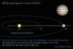 Jupiter reaches opposition, June 11 (KST) 목성이 충에 도달
