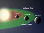 Habitable Zone 생명체 거주가능 영역