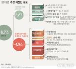 역대 추경 예산안: 내로남불 자유한국당.