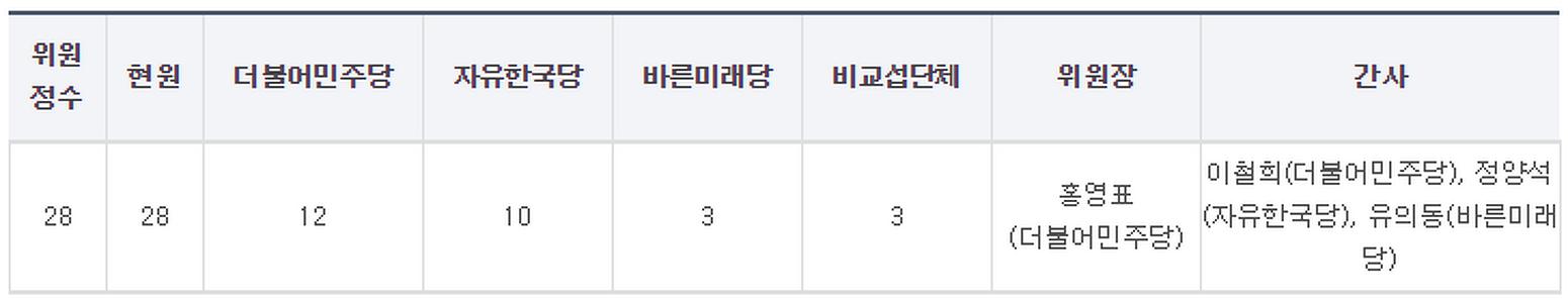 국회 상임위원회 위원 명단 (2019년 4월 24일 현재)