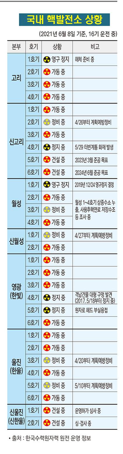 국내 핵발전소 가동 상황(2021. 6. 8)