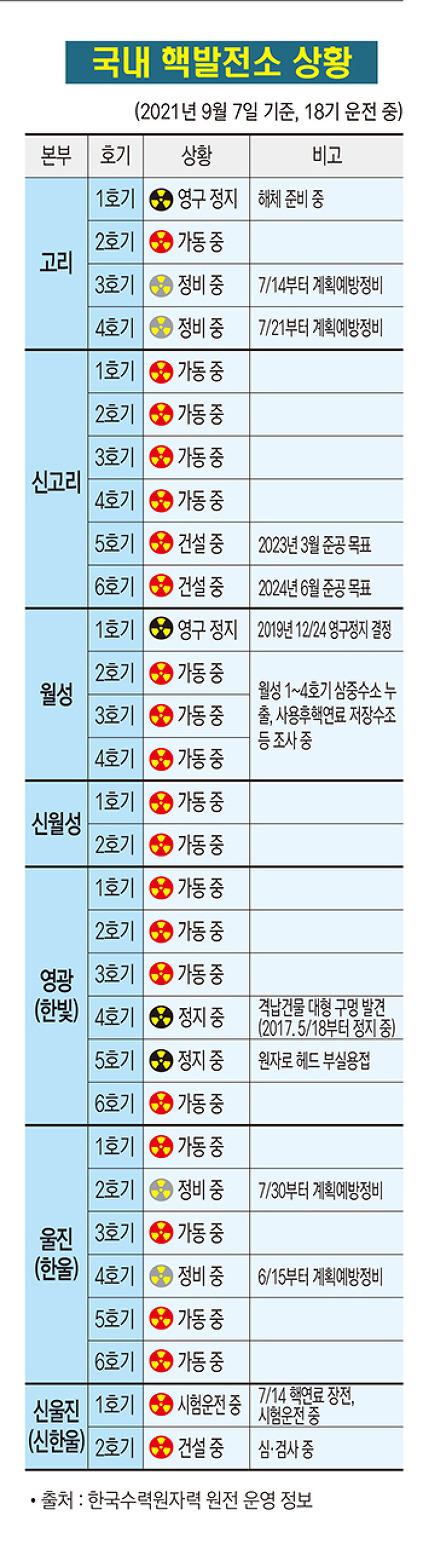 국내 핵발전소 상황(2021. 9. 7 기준)