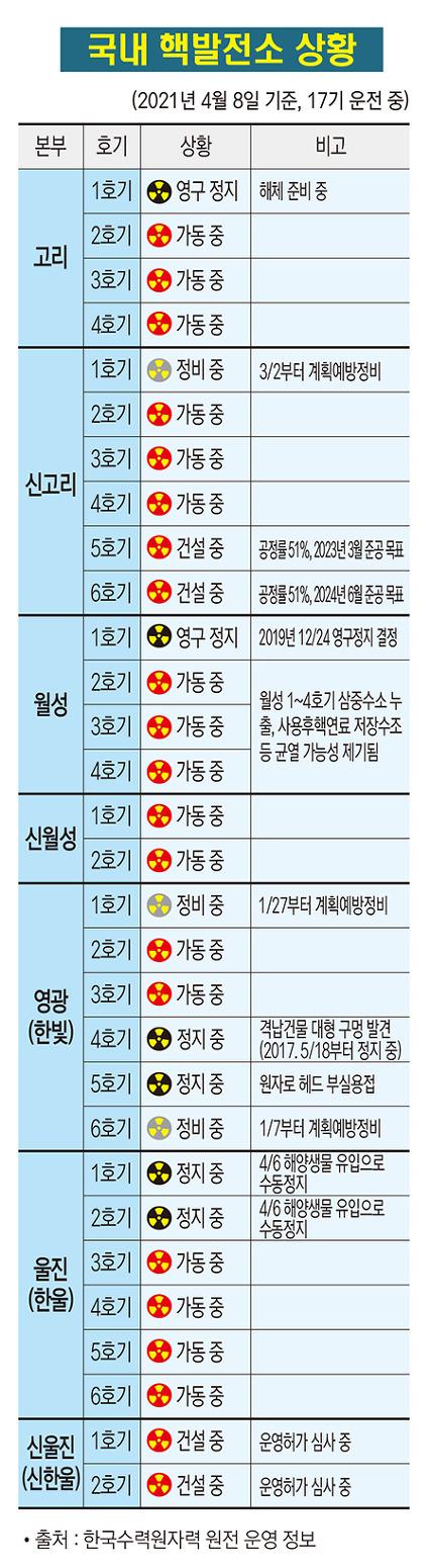 국내 핵발전소 가동 현황(2021.4.8.)