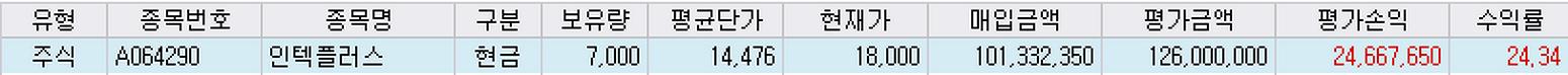 [21/1/20] 인텍플러스 (064290)