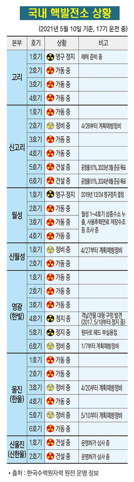 국내 핵발전소 가동현황(2021. 5. 10 기준)