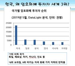 ■한국인은 왜 암호화폐 거래자수 세계 3위인가?■