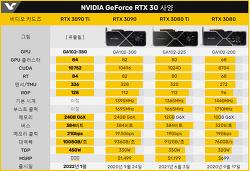 RX 6600 = RTX3060 급 10월 13일 판매 RTX 3090Ti 22년 1월 출시 출시가격 ▶ 그래픽카드 가격 하락 정상화는 언제