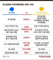 카카오페이증권 vs 토스증권, 전격 비교!