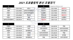2021 도쿄올림픽 남자축구 경기 일정,시간,결과
