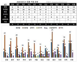 2020 K리그1 기록 정리-11 (득점-도움 지역,유형,방향)