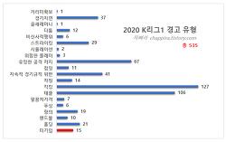 2020 K리그1 기록 정리-9 (경고,퇴장)