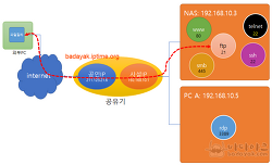 외부접속을 위한  iptime 포트포워딩 설정 방법