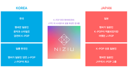 니쥬(NiziU) K-POP? J-POP?