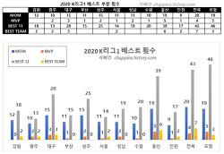 2020 K리그1 기록 정리-10 (베스트 부문)