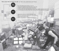 택배관련 업계 간 교섭 상황