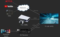 UHD TV와 구형 홈 시어터를 연결해서 최선의 화질과 음질을 뽑아내는 방법
