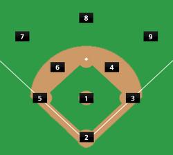 [야구] 야구 수비 포지션별 번호