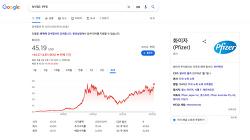 코로나 백신 회사별 주가 알아보기  (화이자, 모더나, 아스트라제네카, 노바백스, 얀센)