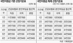 국민지원금 선정기준표