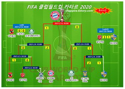 2020 FIFA 클럽월드컵 카타르 결과.대진,일정,시간(한국시간)