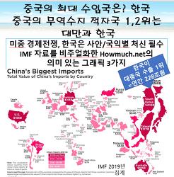 ■중국의 최대 수입국은? 한국■ 한중 무역수지 캐보기