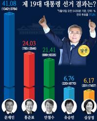 오세훈 박형준 압승 20대 남성은 페미로 남자 차별만 있다. 민주당 할일