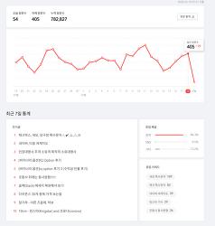 블로그 인기글 순위 (현재는 코로나19 이슈 상황)