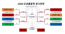 2020 도쿄올림픽 남자축구 결과,순위,일정,시간