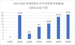 2021 총학생회장단 선거, 투표율 12.24%로 첫날 마감