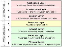 컴퓨터 네트워크 정리