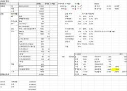 '20년 자산 현황 체크 및 재테크 점검