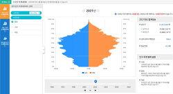 인구 추계 피라미드, 남녀별 연령별 인구구조 (통계청)