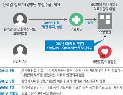 요양병원 부정수급