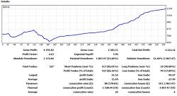 실전매매. 사례. CyST201. 승률 82% 손익비 2.63. 수익률 236%/1년