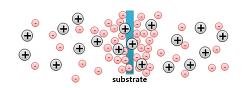 플로팅 전위(Floating Potential) & 양극성 확산(Ambipolar Diffusion)