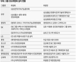 10대 그룹 ESG위원회