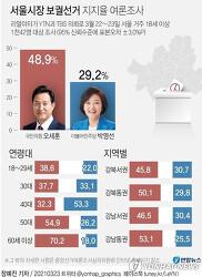 서울시장 부산시장 보궐선거 여론조사/ 오세훈, 박형준 선거법위반이 더 큰일